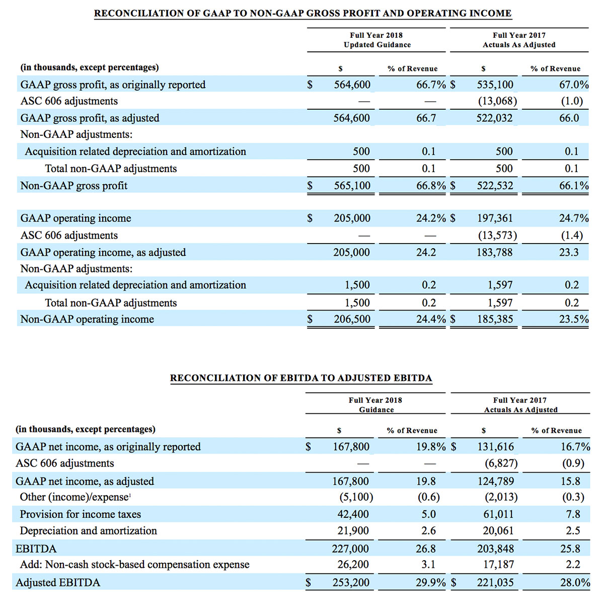 Reconciliation of gaap to non-gaap gross profit