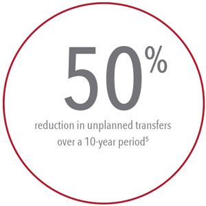 Masimo - 50% Reduction in unplanned transfers